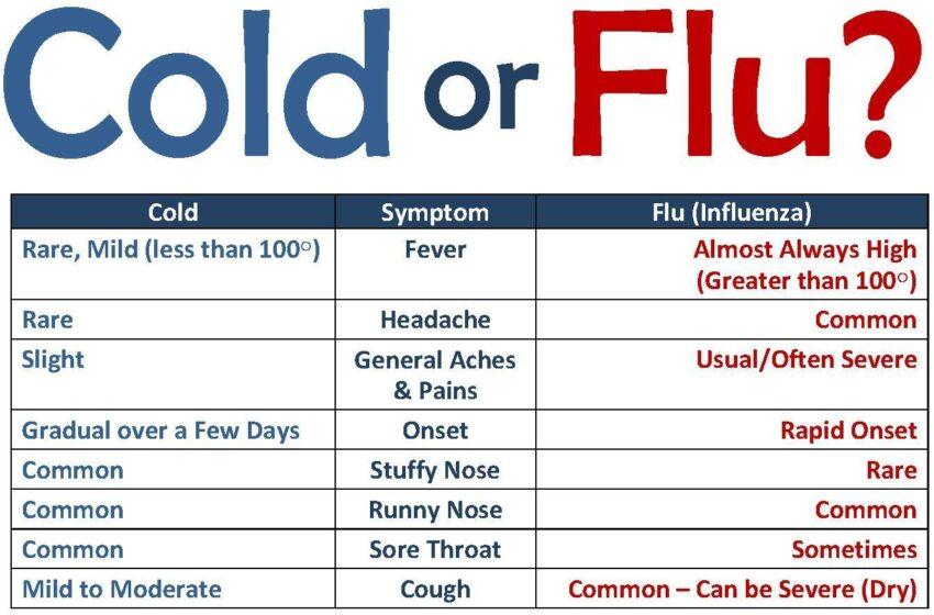 It's Flu Season: Take Care!