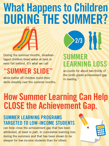 Study: More than Half of U.S. Students Experience Summer Learning Losses Five Years in a Row